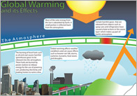 Global Warming Effects Poster