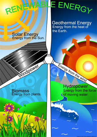 Renewable energy poster free early years primary for Uses of solar energy for kids