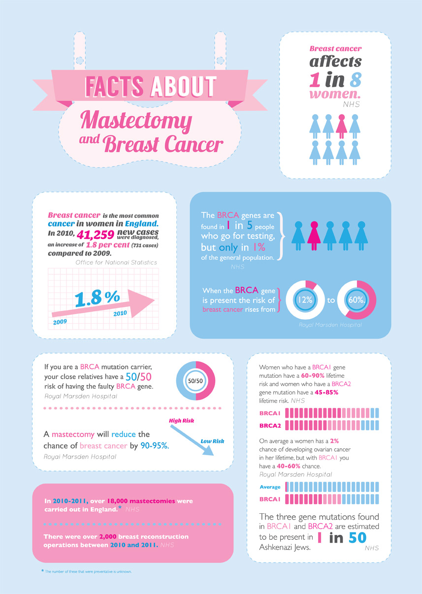 Breast-cancer/Mastectomy-inforgraphic-Angelina Jolie