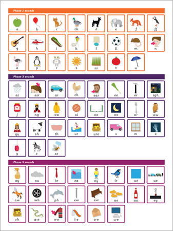 Letters and Sounds Phase 2, 3 & 5 Wall Chart