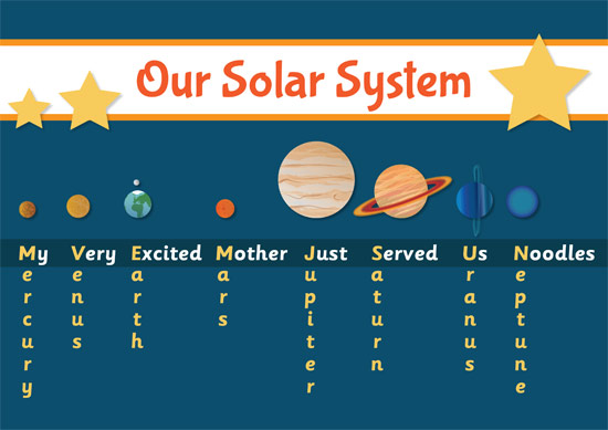Planets Mnemonic Poster
