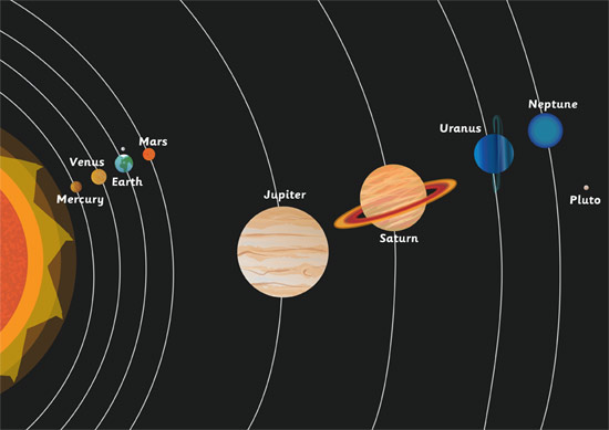 Solar System A4 Poster