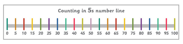 Counting in 5s Number Line Banner
