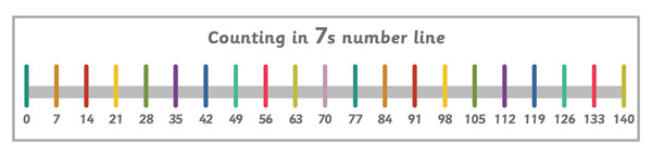 Counting in 7s Number Line Banner