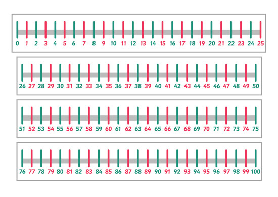 Odds & Evens Number Lines Collection 0-100